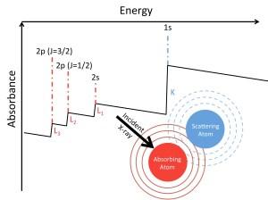 X-Ray Spectroscopy and High-Energy Chemical Physics